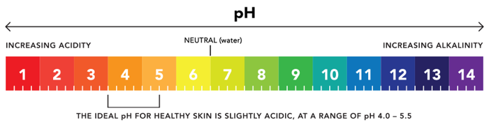 ph_skincare_scale